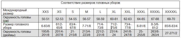 Международная таблица размеров головных уборов